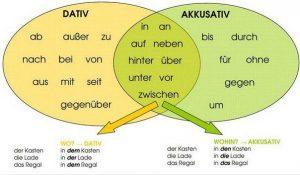 Dativ+Akkusativ
