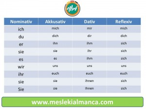 reflexivpronomen - personalpronomen